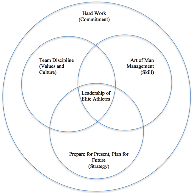 a venn diagram showing the overlap of the 3 leadership themes related to elite athletes, athletics at Duke